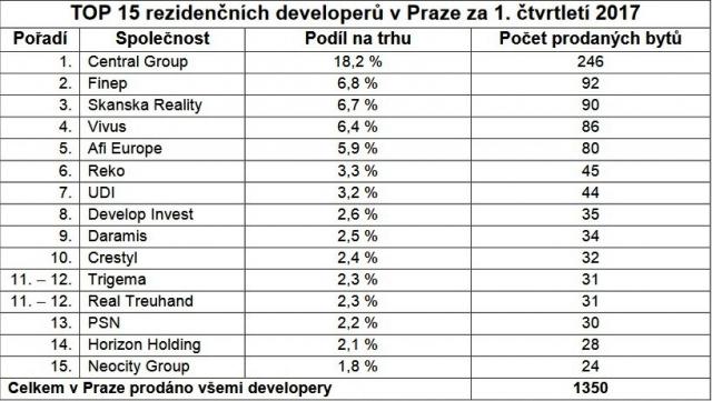 Zdroj: Společné analýzy Trigema, Skanska Reality a Central Group.